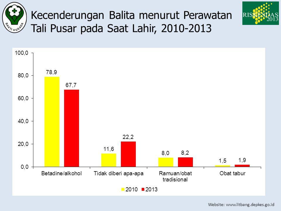 Website: www.litbang.depkes.go.id Kecenderungan Balita menurut Perawatan Tali Pusar pada Saat Lahir, 2010-2013