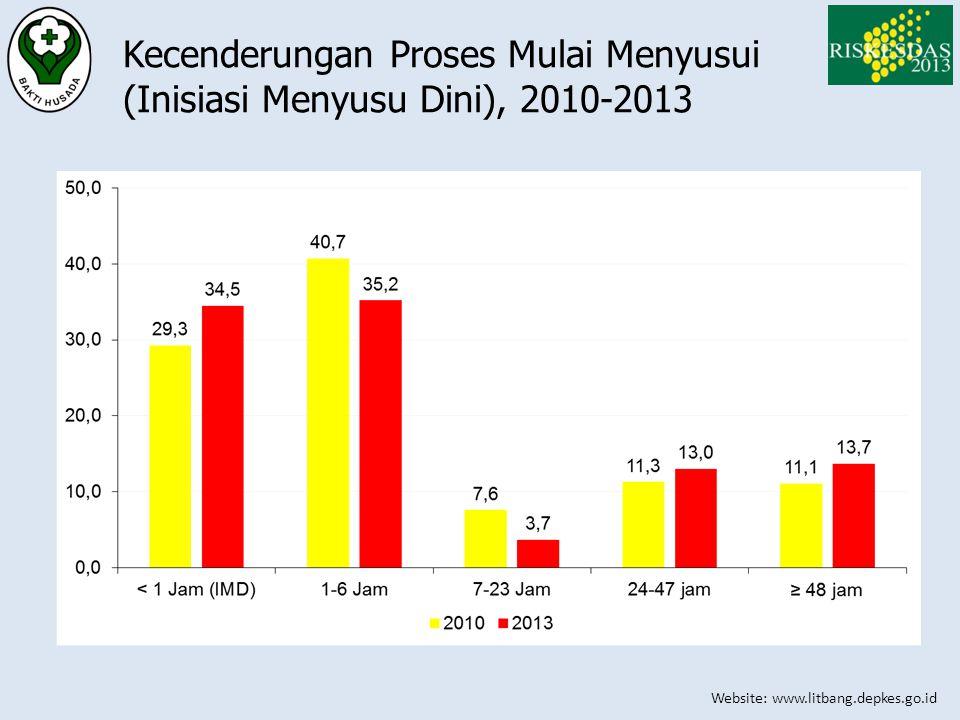 Website: www.litbang.depkes.go.id Kecenderungan Proses Mulai Menyusui (Inisiasi Menyusu Dini), 2010-2013