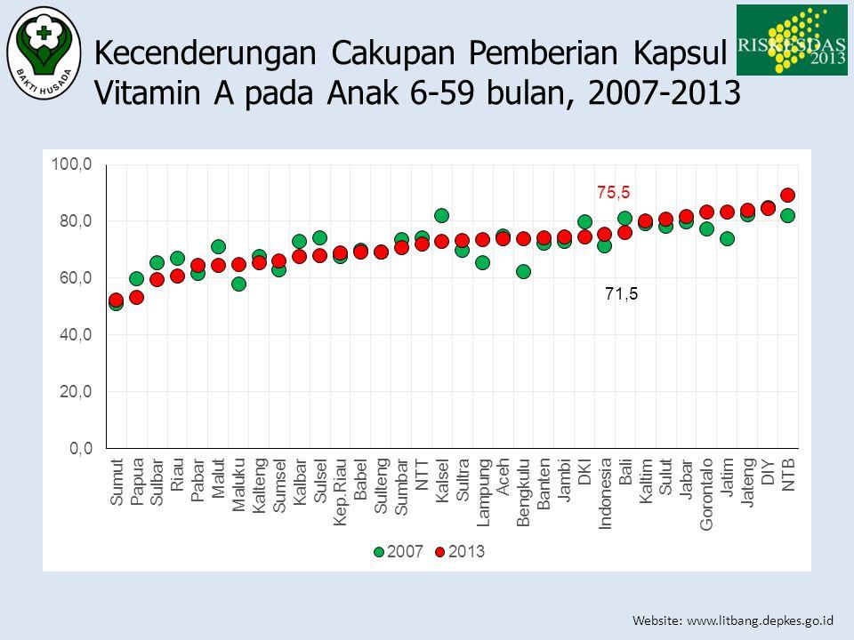 Website: www.litbang.depkes.go.id Kecenderungan Cakupan Pemberian Kapsul Vitamin A pada Anak 6-59 bulan, 2007-2013