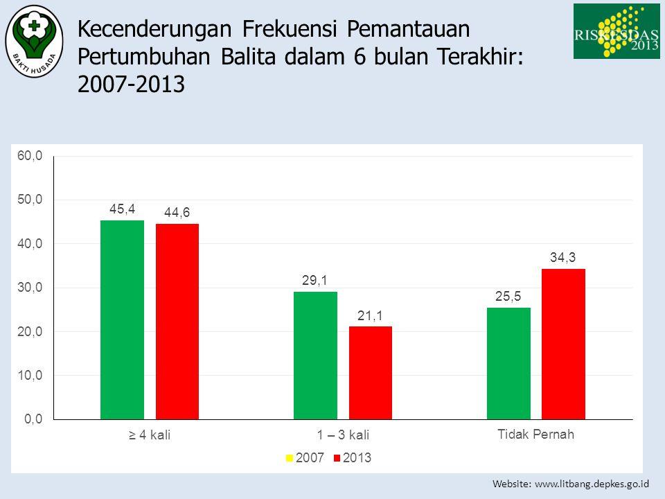 Website: www.litbang.depkes.go.id Kecenderungan Frekuensi Pemantauan Pertumbuhan Balita dalam 6 bulan Terakhir: 2007-2013