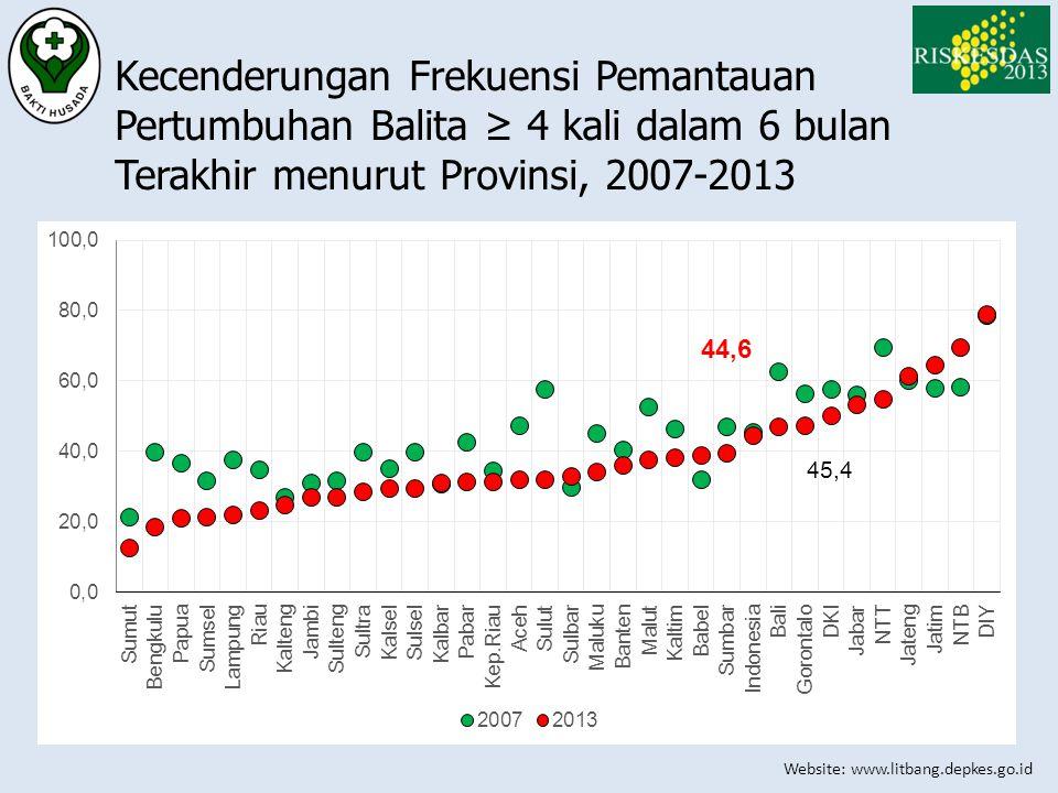 Website: www.litbang.depkes.go.id Kecenderungan Frekuensi Pemantauan Pertumbuhan Balita ≥ 4 kali dalam 6 bulan Terakhir menurut Provinsi, 2007-2013