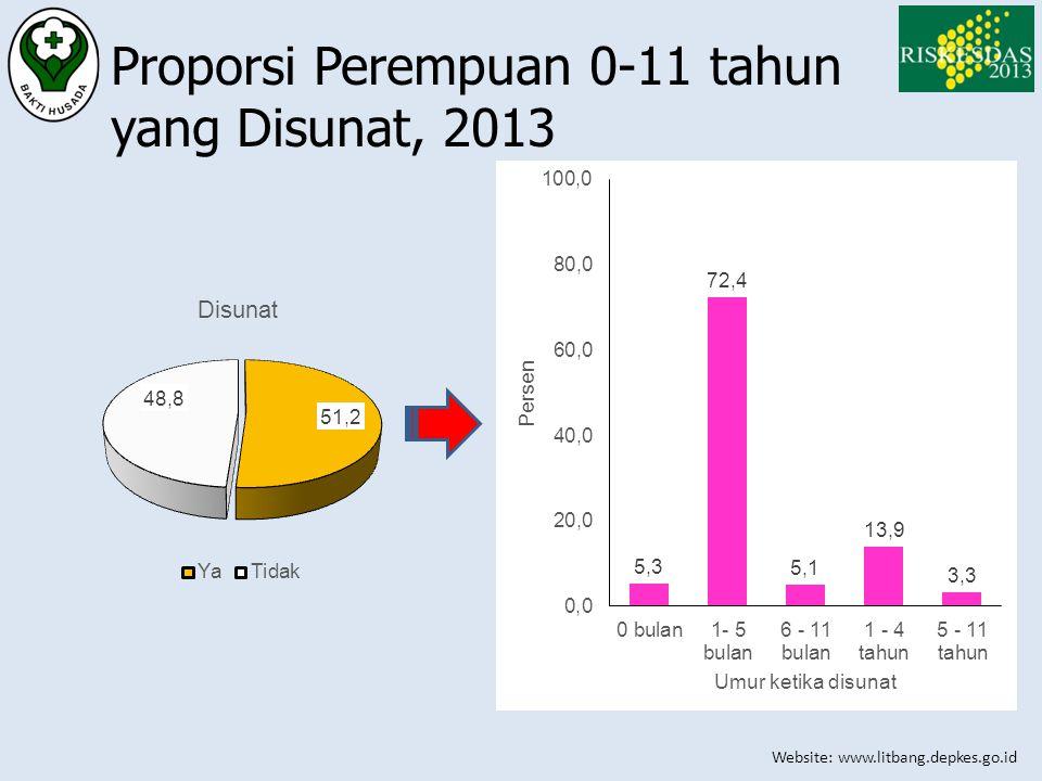 Website: www.litbang.depkes.go.id Proporsi Perempuan 0-11 tahun yang Disunat, 2013