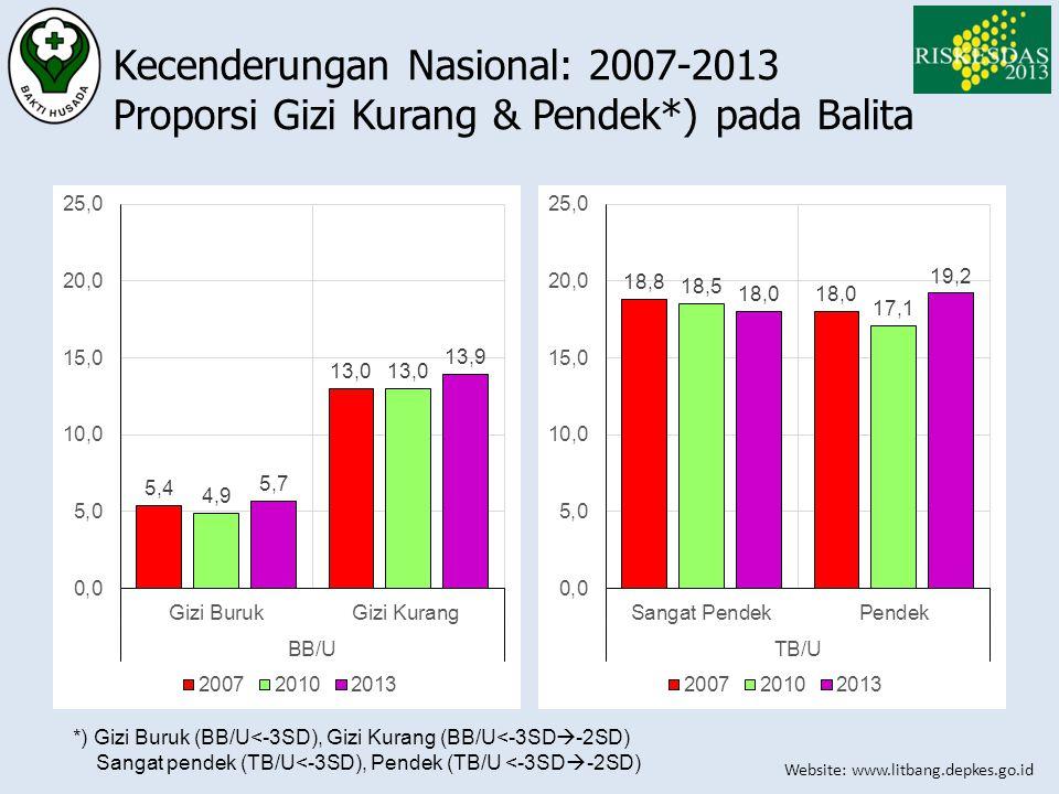 Website: www.litbang.depkes.go.id Kecenderungan Nasional: 2007-2013 Proporsi Gizi Kurang & Pendek*) pada Balita *) Gizi Buruk (BB/U<-3SD), Gizi Kurang