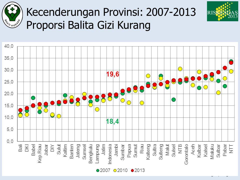 Website: www.litbang.depkes.go.id Kecenderungan Provinsi: 2007-2013 Proporsi Balita Gizi Kurang