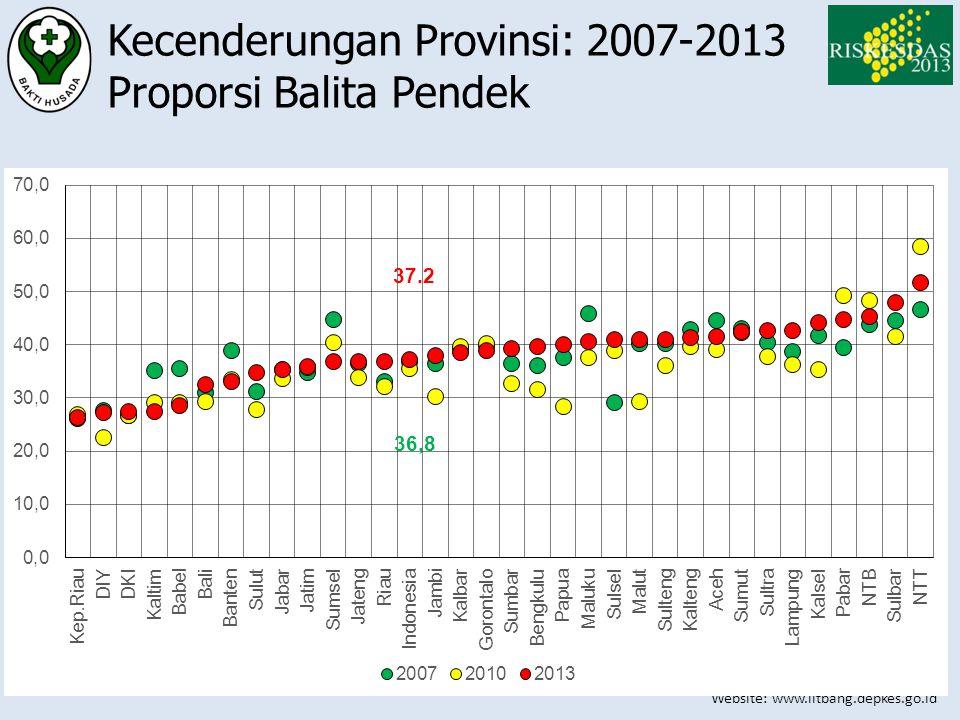 Website: www.litbang.depkes.go.id Kecenderungan Provinsi: 2007-2013 Proporsi Balita Pendek