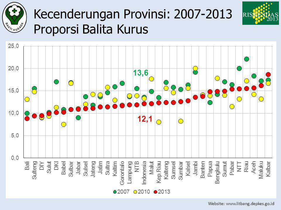 Website: www.litbang.depkes.go.id Kecenderungan Provinsi: 2007-2013 Proporsi Balita Kurus