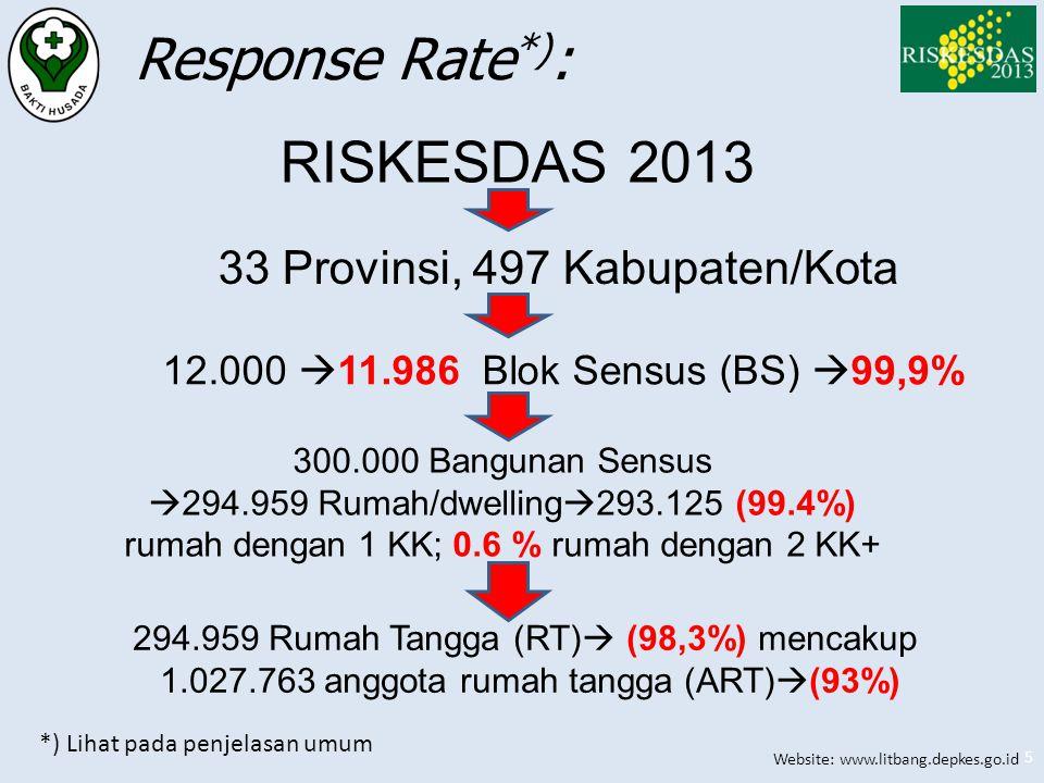 Website: www.litbang.depkes.go.id 5 33 Provinsi, 497 Kabupaten/Kota 12.000  11.986 Blok Sensus (BS)  99,9% 294.959 Rumah Tangga (RT)  (98,3%) menca