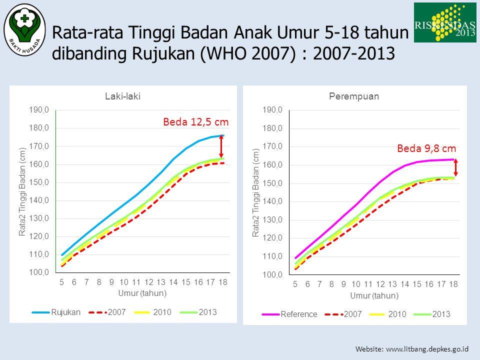 Website: www.litbang.depkes.go.id Rata-rata Tinggi Badan Anak Umur 5-18 tahun dibanding Rujukan (WHO 2007) : 2007-2013 Beda 12,5 cm Beda 9,8 cm