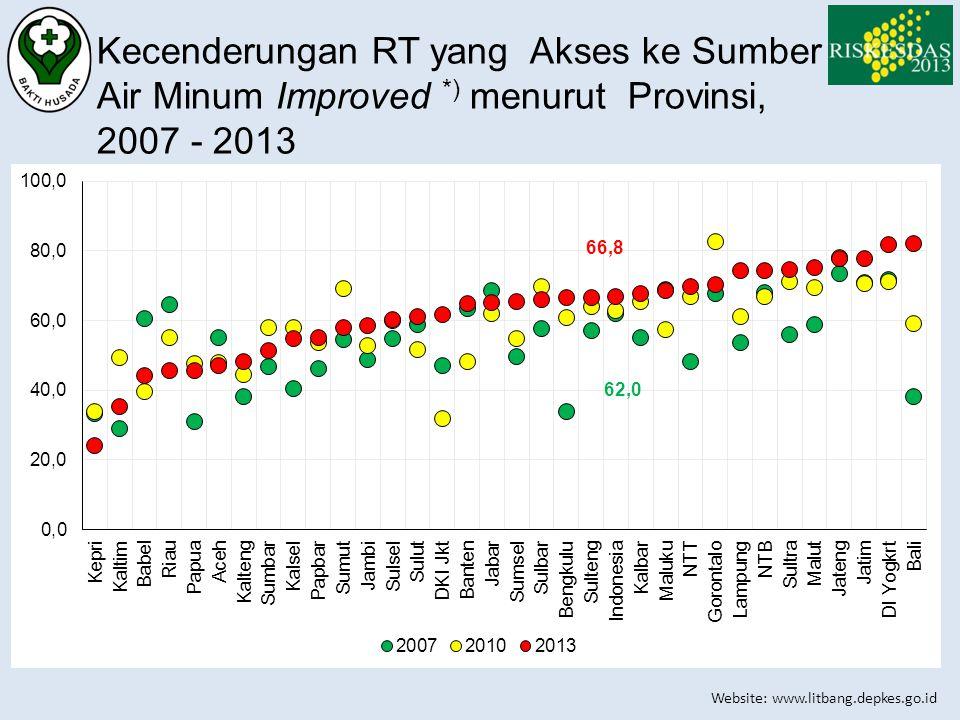 Website: www.litbang.depkes.go.id Kecenderungan RT yang Akses ke Sumber Air Minum Improved *) menurut Provinsi, 2007 - 2013