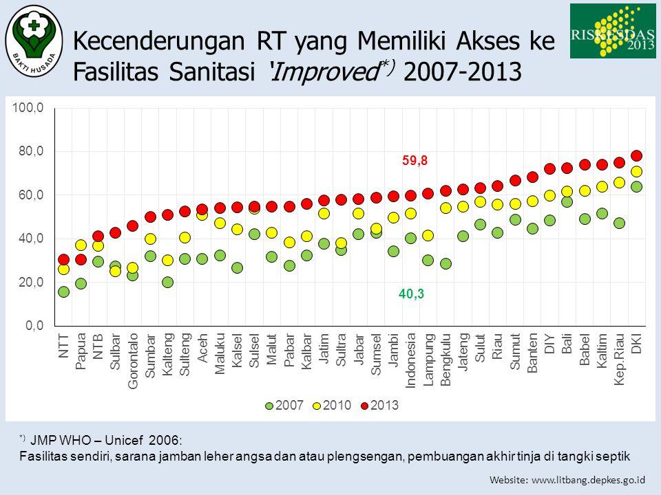 Website: www.litbang.depkes.go.id Kecenderungan RT yang Memiliki Akses ke Fasilitas Sanitasi 'Improved *) 2007-2013 *) JMP WHO – Unicef 2006: Fasilita