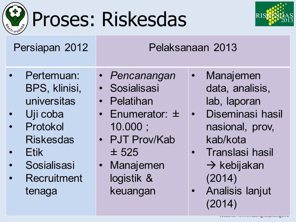 Website: www.litbang.depkes.go.id Proses: Riskesdas Persiapan 2012Pelaksanaan 2013 •Pertemuan: BPS, klinisi, universitas •Uji coba •Protokol Riskesdas