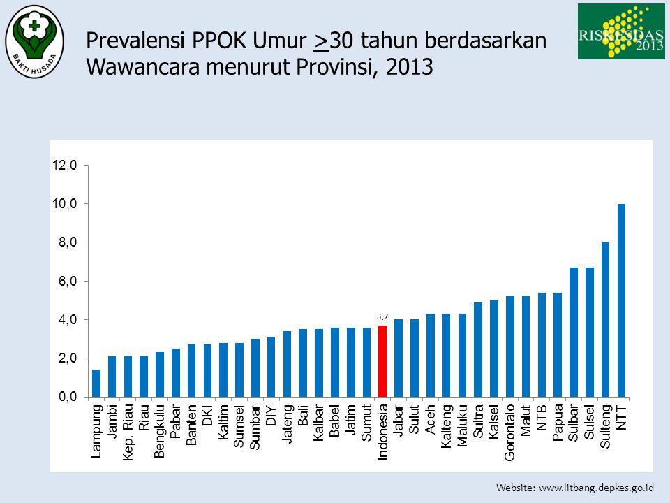 Website: www.litbang.depkes.go.id Prevalensi PPOK Umur >30 tahun berdasarkan Wawancara menurut Provinsi, 2013