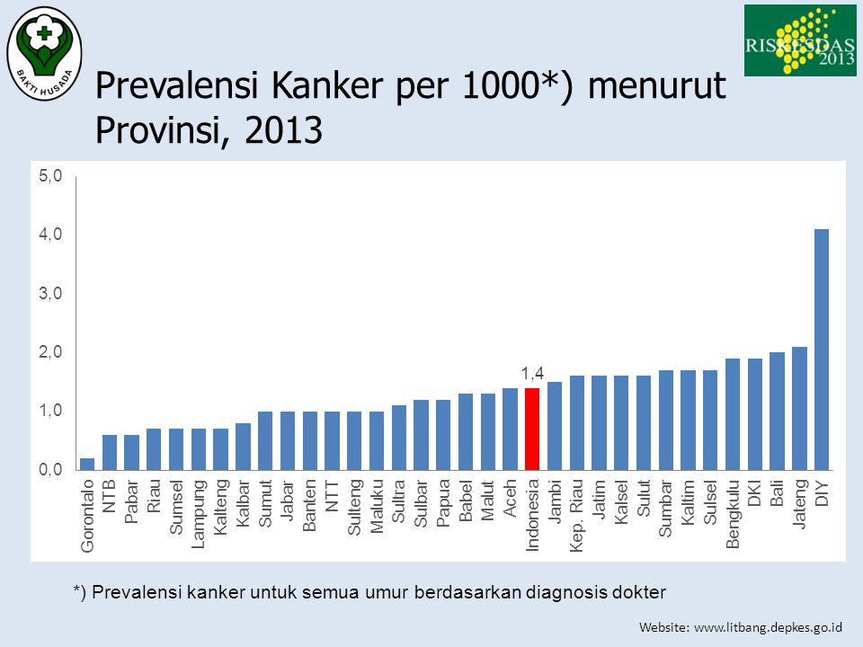 Website: www.litbang.depkes.go.id Prevalensi Kanker per 1000*) menurut Provinsi, 2013 *) Prevalensi kanker untuk semua umur berdasarkan diagnosis dokt