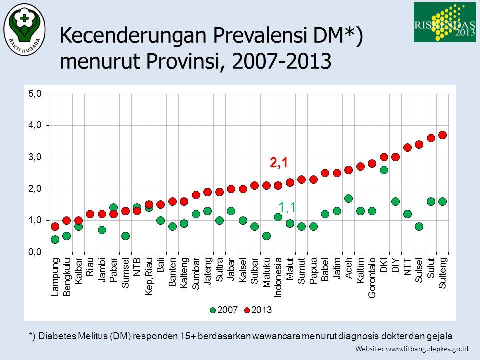Website: www.litbang.depkes.go.id Kecenderungan Prevalensi DM*) menurut Provinsi, 2007-2013 *) Diabetes Melitus (DM) responden 15+ berdasarkan wawanca