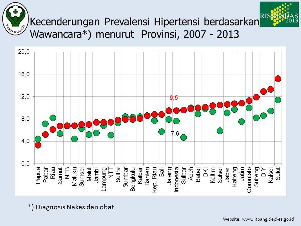 Website: www.litbang.depkes.go.id Kecenderungan Prevalensi Hipertensi berdasarkan Wawancara*) menurut Provinsi, 2007 - 2013 *) Diagnosis Nakes dan oba