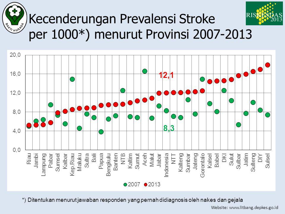 Website: www.litbang.depkes.go.id Kecenderungan Prevalensi Stroke per 1000*) menurut Provinsi 2007-2013 *) Ditentukan menurut jawaban responden yang p