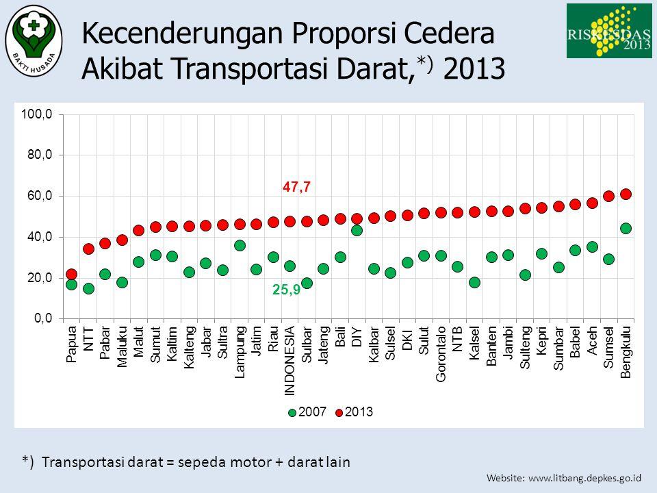 Website: www.litbang.depkes.go.id Kecenderungan Proporsi Cedera Akibat Transportasi Darat, *) 2013 *) Transportasi darat = sepeda motor + darat lain