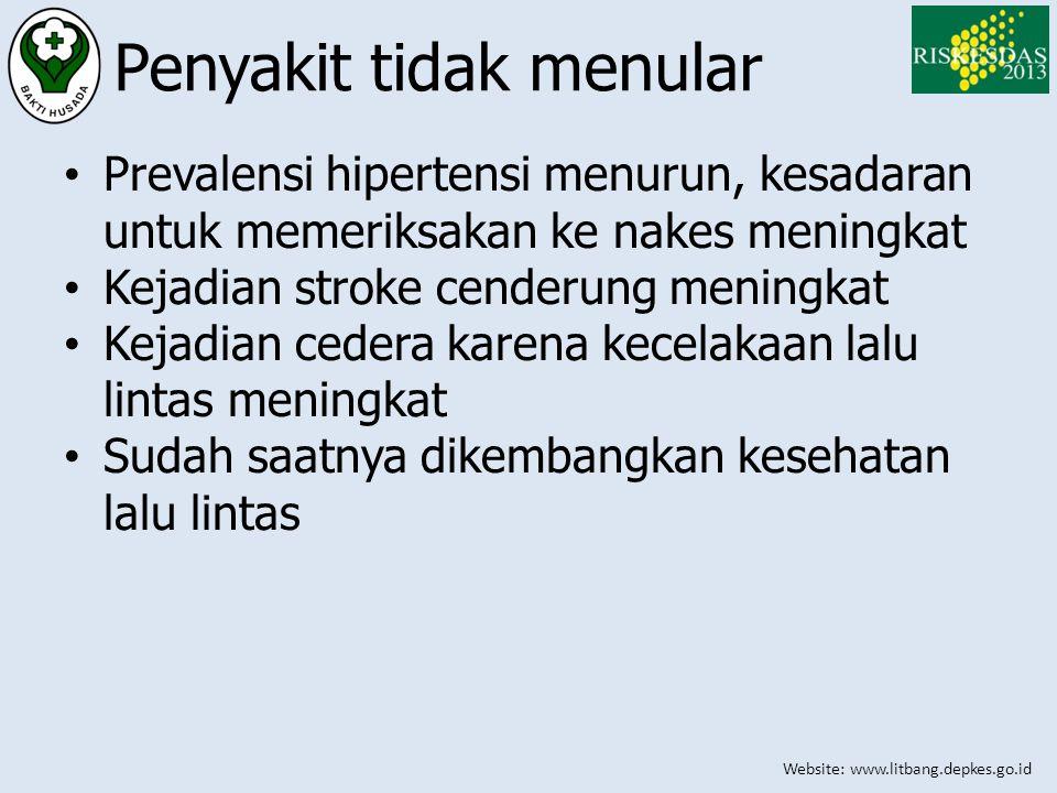 Website: www.litbang.depkes.go.id Penyakit tidak menular • Prevalensi hipertensi menurun, kesadaran untuk memeriksakan ke nakes meningkat • Kejadian s