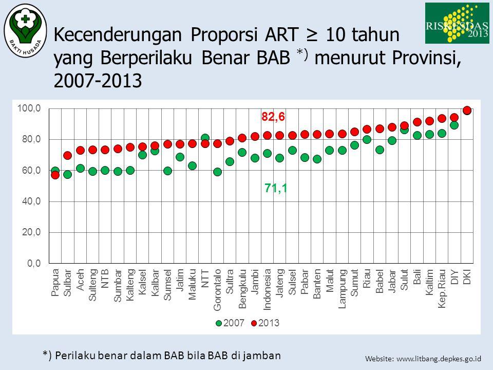 Website: www.litbang.depkes.go.id Kecenderungan Proporsi ART ≥ 10 tahun yang Berperilaku Benar BAB *) menurut Provinsi, 2007-2013 *) Perilaku benar da