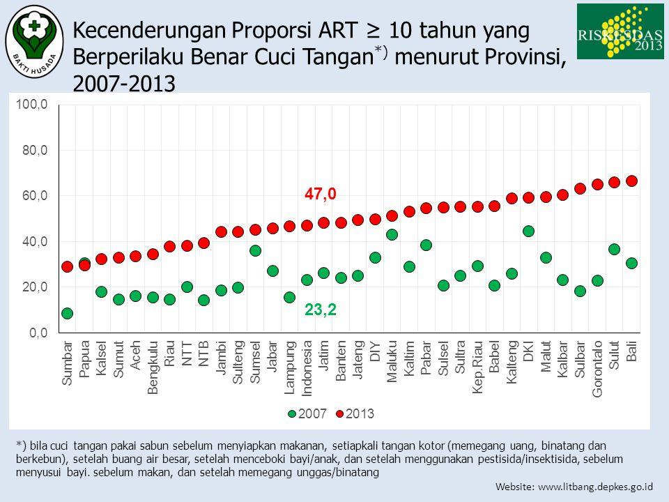 Website: www.litbang.depkes.go.id Kecenderungan Proporsi ART ≥ 10 tahun yang Berperilaku Benar Cuci Tangan *) menurut Provinsi, 2007-2013 *) bila cuci