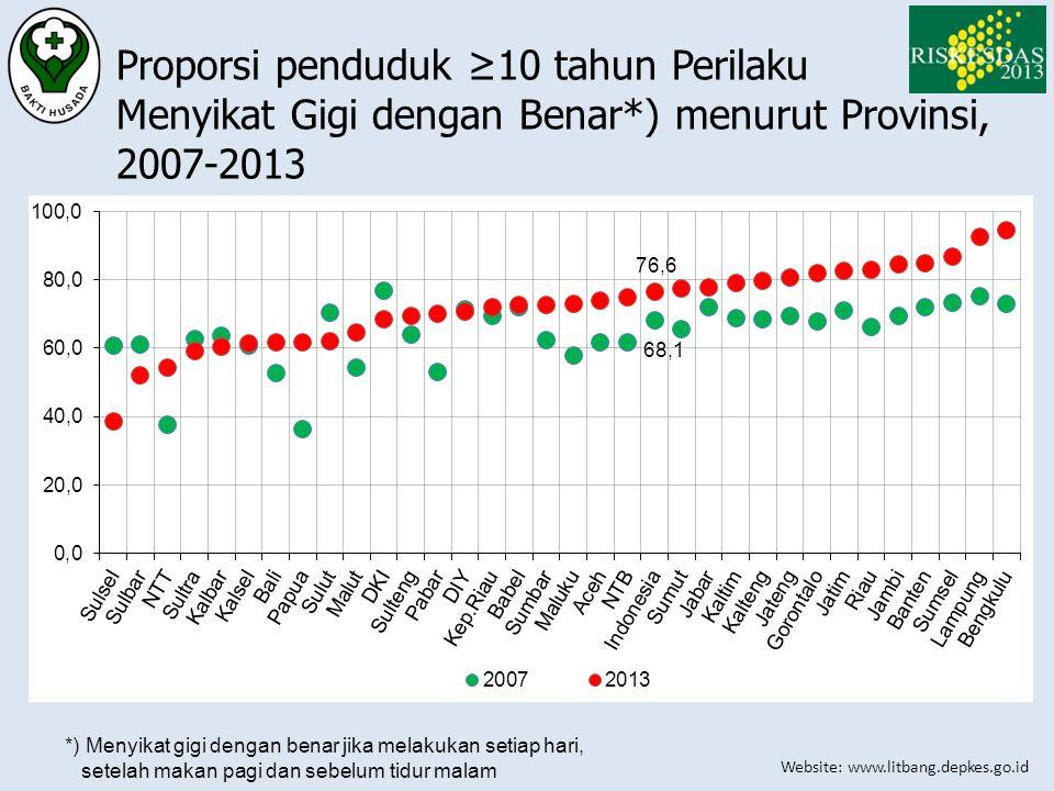 Website: www.litbang.depkes.go.id Proporsi penduduk ≥10 tahun Perilaku Menyikat Gigi dengan Benar*) menurut Provinsi, 2007-2013 *) Menyikat gigi denga