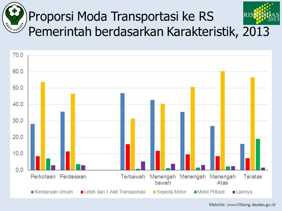 Website: www.litbang.depkes.go.id Proporsi Moda Transportasi ke RS Pemerintah berdasarkan Karakteristik, 2013