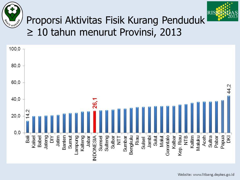 Website: www.litbang.depkes.go.id Proporsi Aktivitas Fisik Kurang Penduduk ≥ 10 tahun menurut Provinsi, 2013