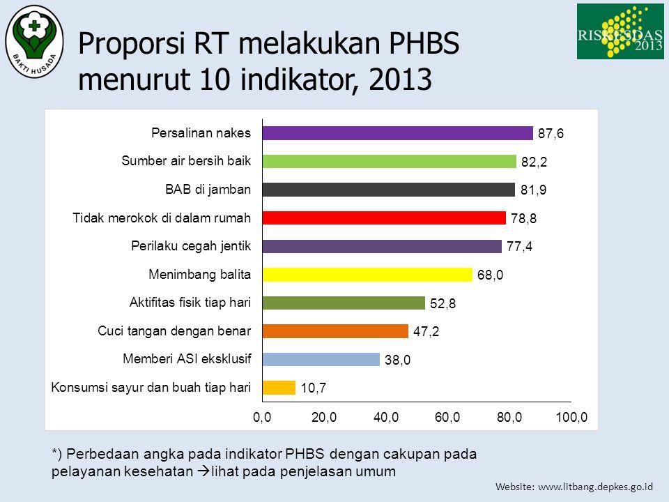 Website: www.litbang.depkes.go.id Proporsi RT melakukan PHBS menurut 10 indikator, 2013 *) Perbedaan angka pada indikator PHBS dengan cakupan pada pel