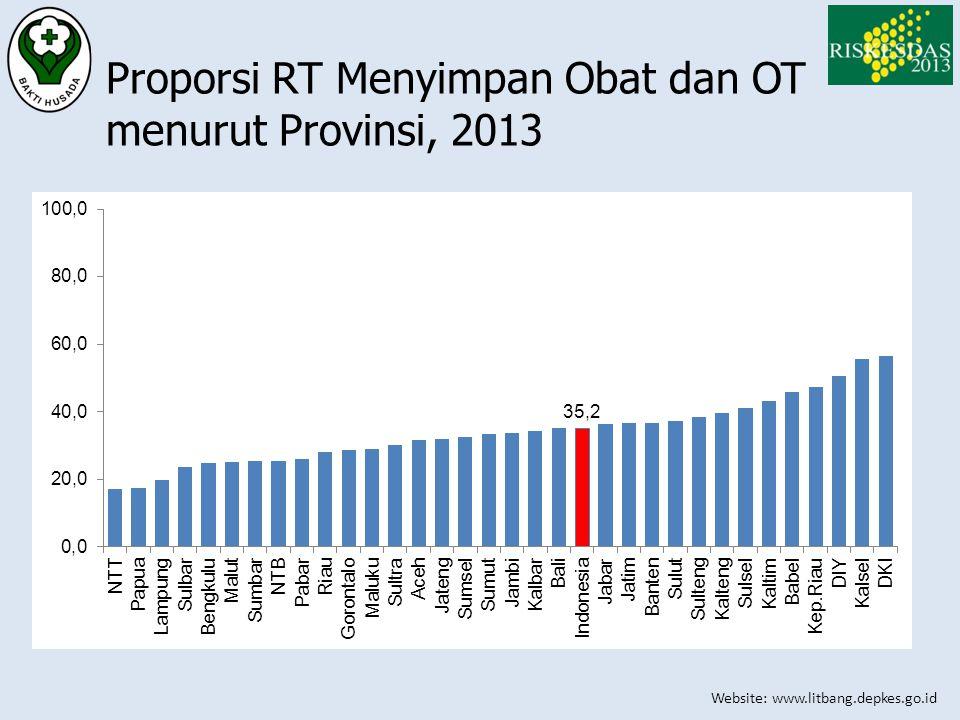 Website: www.litbang.depkes.go.id Proporsi RT Menyimpan Obat dan OT menurut Provinsi, 2013