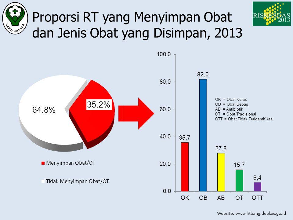 Website: www.litbang.depkes.go.id Proporsi RT yang Menyimpan Obat dan Jenis Obat yang Disimpan, 2013