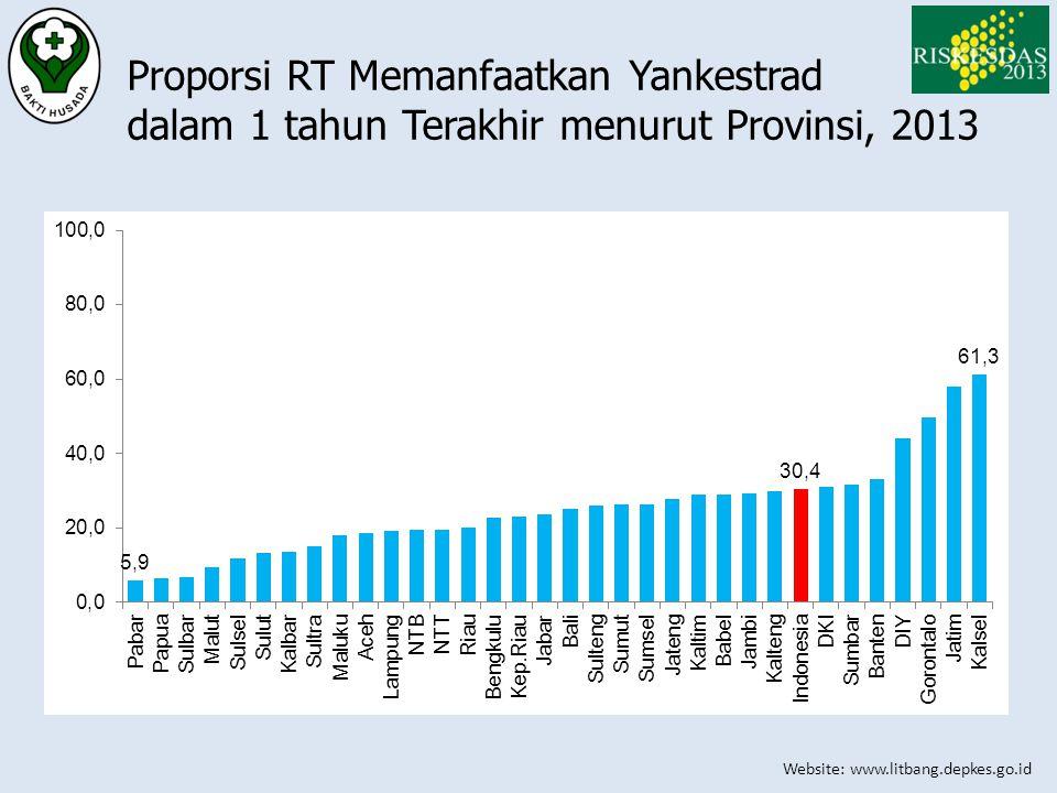 Website: www.litbang.depkes.go.id Proporsi RT Memanfaatkan Yankestrad dalam 1 tahun Terakhir menurut Provinsi, 2013