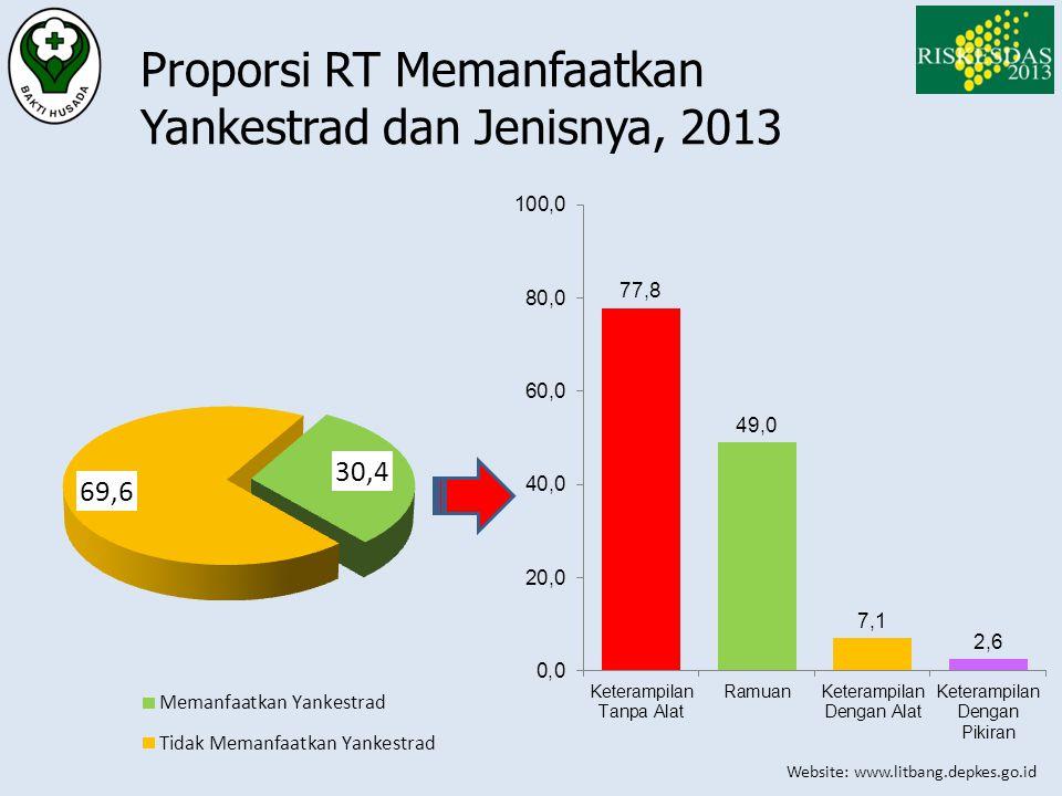 Website: www.litbang.depkes.go.id Proporsi RT Memanfaatkan Yankestrad dan Jenisnya, 2013