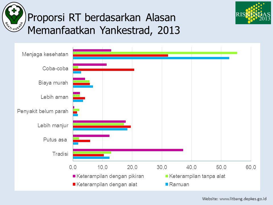 Website: www.litbang.depkes.go.id Proporsi RT berdasarkan Alasan Memanfaatkan Yankestrad, 2013