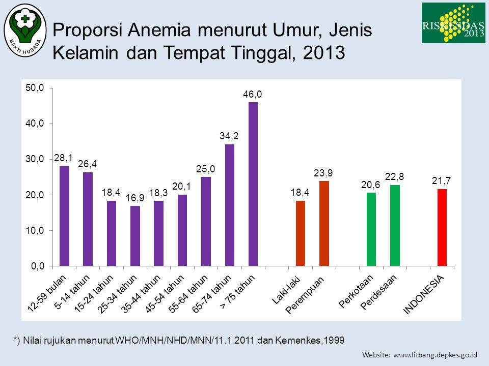 Website: www.litbang.depkes.go.id Proporsi Anemia menurut Umur, Jenis Kelamin dan Tempat Tinggal, 2013 *) Nilai rujukan menurut WHO/MNH/NHD/MNN/11.1,2