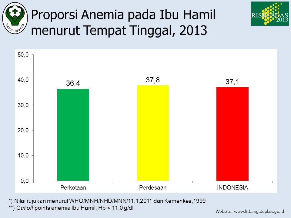 Website: www.litbang.depkes.go.id Proporsi Anemia pada Ibu Hamil menurut Tempat Tinggal, 2013 *) Nilai rujukan menurut WHO/MNH/NHD/MNN/11.1,2011 dan K