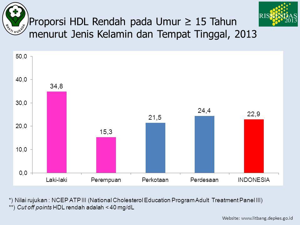 Website: www.litbang.depkes.go.id Proporsi HDL Rendah pada Umur ≥ 15 Tahun menurut Jenis Kelamin dan Tempat Tinggal, 2013 *) Nilai rujukan : NCEP ATP