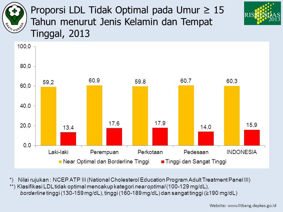 Website: www.litbang.depkes.go.id Proporsi LDL Tidak Optimal pada Umur ≥ 15 Tahun menurut Jenis Kelamin dan Tempat Tinggal, 2013 *) Nilai rujukan : NC
