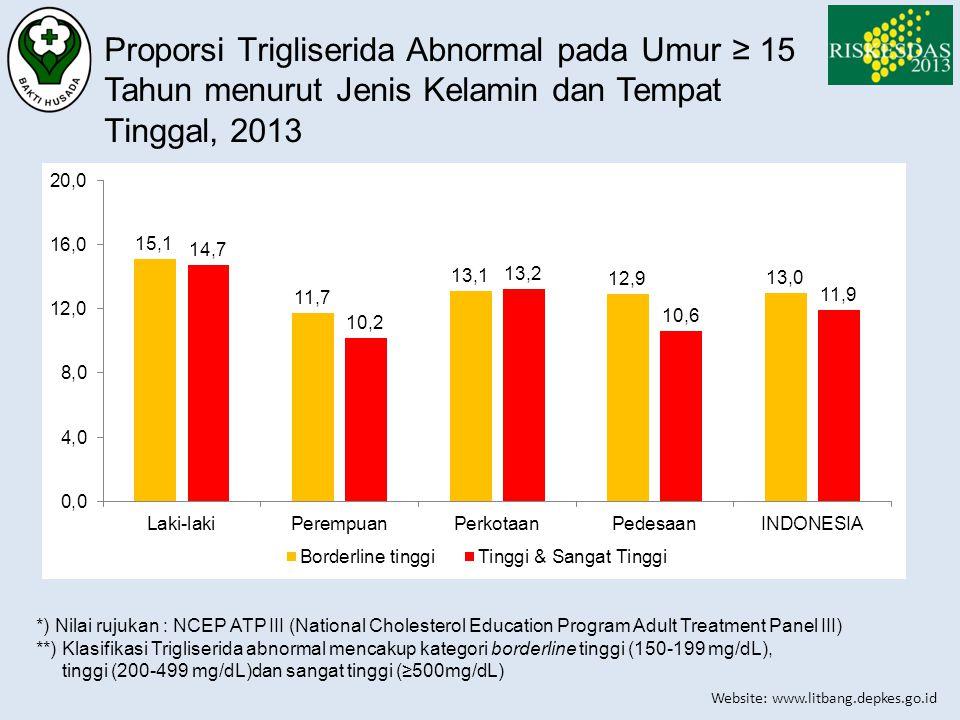 Website: www.litbang.depkes.go.id Proporsi Trigliserida Abnormal pada Umur ≥ 15 Tahun menurut Jenis Kelamin dan Tempat Tinggal, 2013 *) Nilai rujukan