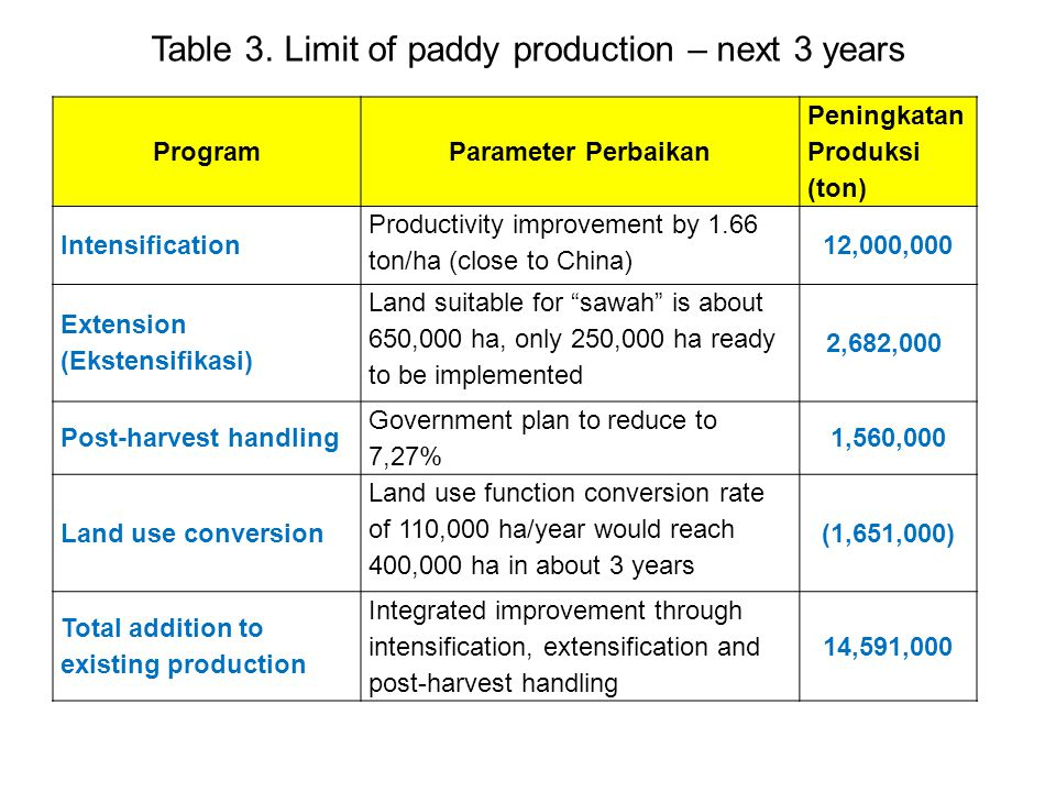 ProgramParameter Perbaikan Peningkatan Produksi (ton) Intensification Productivity improvement by 1.66 ton/ha (close to China) 12,000,000 Extension (E