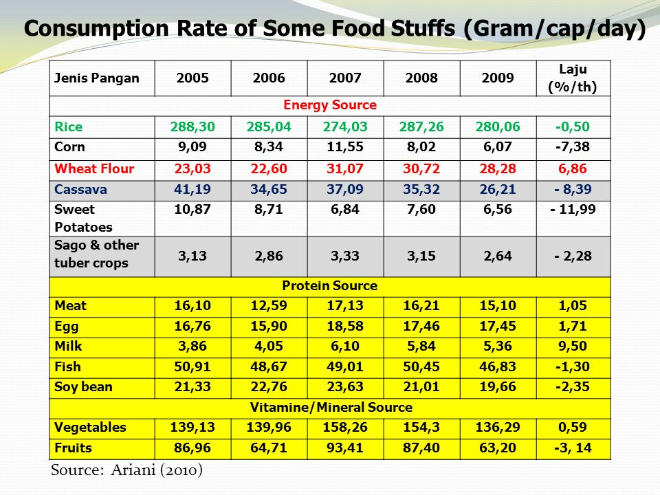 Consumption Rate of Some Food Stuffs (Gram/cap/day) Jenis Pangan20052006200720082009 Laju (%/th) Energy Source Rice288,30285,04274,03287,26280,06-0,50