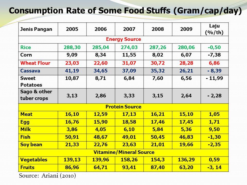 Consumption Rate of Some Food Stuffs (Gram/cap/day) Jenis Pangan20052006200720082009 Laju (%/th) Energy Source Rice288,30285,04274,03287,26280,06-0,50