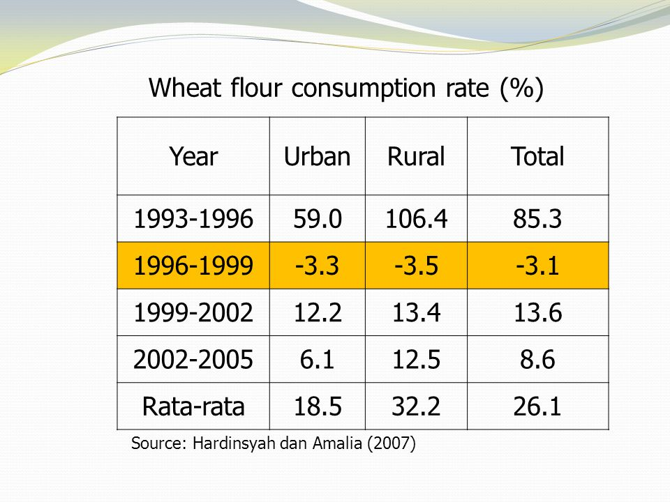 Wheat flour consumption rate (%) YearUrbanRuralTotal 1993-199659.0106.485.3 1996-1999-3.3-3.5-3.1 1999-200212.213.413.6 2002-20056.112.58.6 Rata-rata1