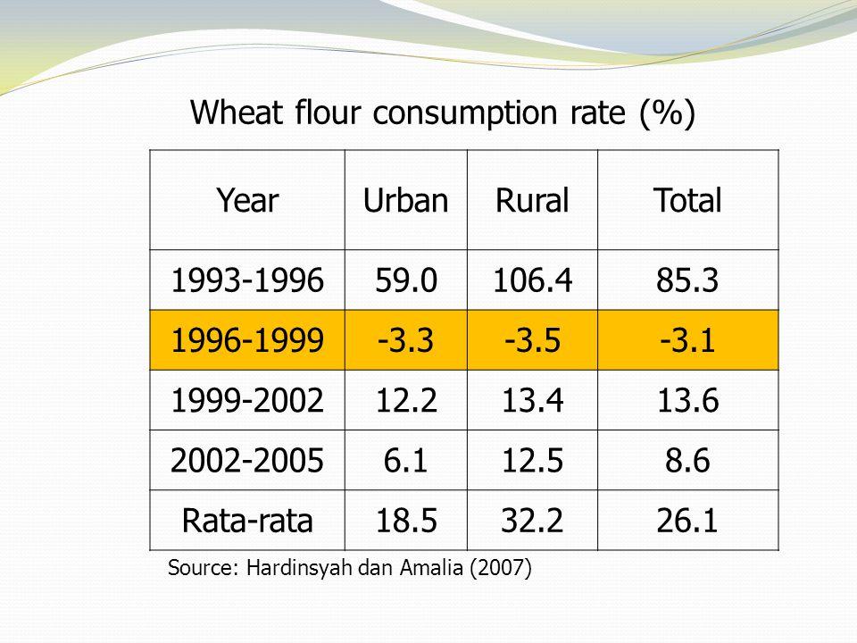 Wheat flour consumption rate (%) YearUrbanRuralTotal 1993-199659.0106.485.3 1996-1999-3.3-3.5-3.1 1999-200212.213.413.6 2002-20056.112.58.6 Rata-rata1