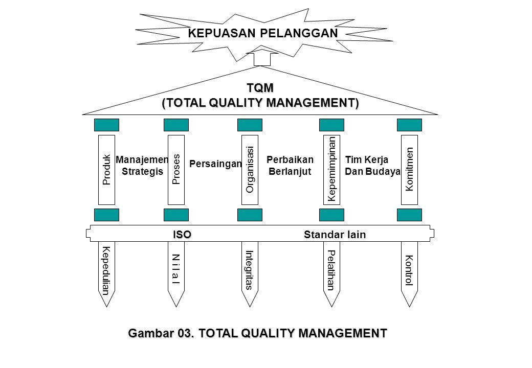 KEPUASAN PELANGGAN TQM (TOTAL QUALITY MANAGEMENT) ProdukProsesOrganisasi Kepemimpinan Komitmen KepedulianN i l a IIntegritas Pelatihan Kontrol Manajem