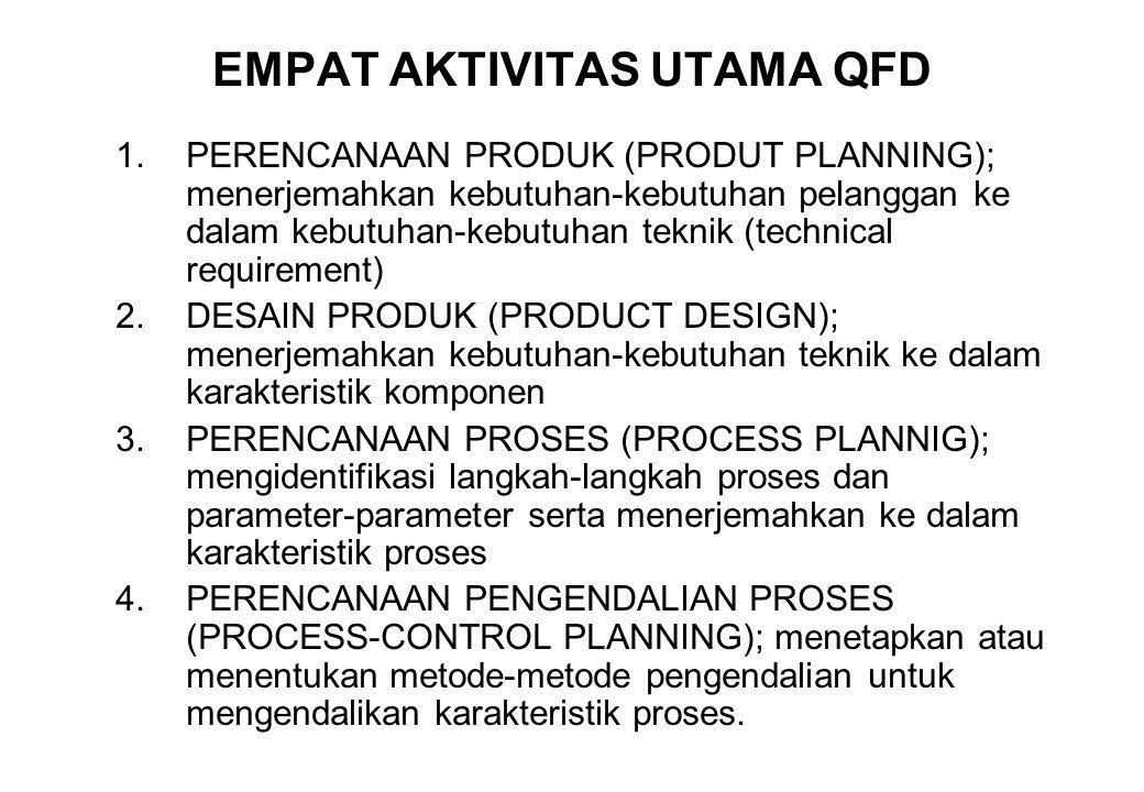 EMPAT AKTIVITAS UTAMA QFD 1.PERENCANAAN PRODUK (PRODUT PLANNING); menerjemahkan kebutuhan-kebutuhan pelanggan ke dalam kebutuhan-kebutuhan teknik (tec
