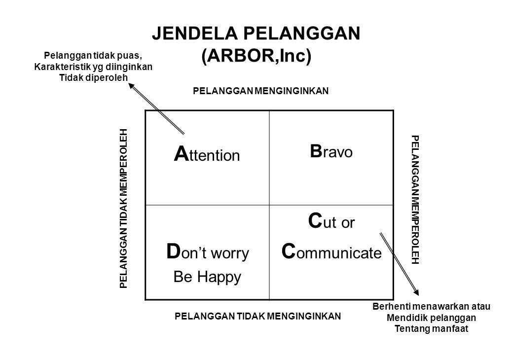 JENDELA PELANGGAN (ARBOR,Inc) A ttention B ravo D on't worry Be Happy C ut or C ommunicate Pelanggan tidak puas, Karakteristik yg diinginkan Tidak dip