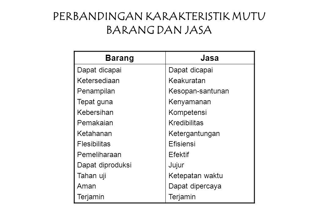 ATRIBUT YG DIPERTIMBANGKAN DALAM PENGUKURAN KUALITAS 1)KUALITAS PRODUK; 2)DUKUNGAN PURNA JUAL 3)INTERAKSI ANTARA KARYAWAN (PEKERJA) DAN PELANGGAN