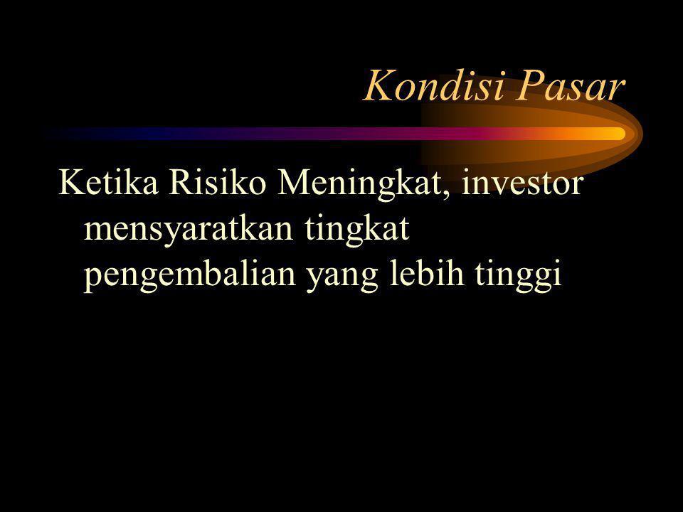 Kondisi Pasar Ketika Risiko Meningkat, investor mensyaratkan tingkat pengembalian yang lebih tinggi