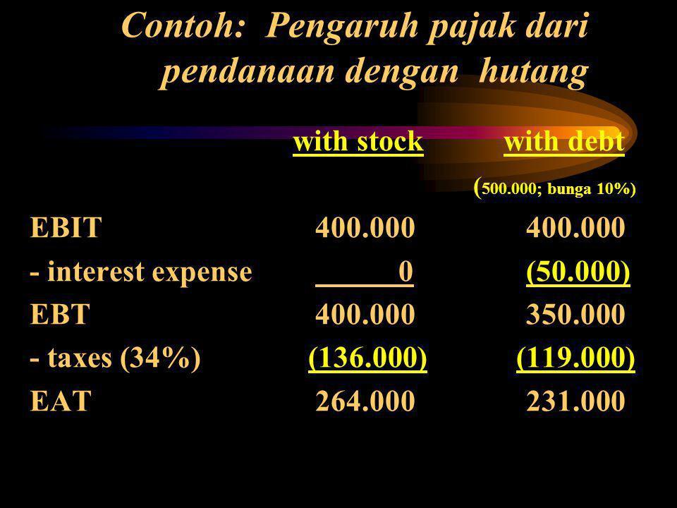 Contoh: Pengaruh pajak dari pendanaan dengan hutang with stock with debt ( 500.000; bunga 10%) EBIT 400.000 400.000 - interest expense 0 (50.000) EBT 400.000 350.000 - taxes (34%) (136.000) (119.000) EAT 264.000 231.000