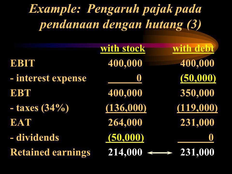Example: Pengaruh pajak pada pendanaan dengan hutang (3) with stock with debt EBIT 400,000 400,000 - interest expense 0 (50,000) EBT 400,000 350,000 - taxes (34%) (136,000) (119,000) EAT 264,000 231,000 - dividends (50,000) 0 Retained earnings 214,000 231,000